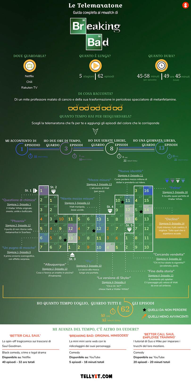 Breaking Bad - Guida episodi da rivedere-infografica