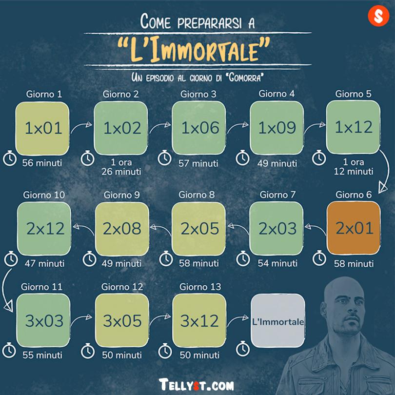 Immortale-Film Gomorra-Episodi Ciro Di Marzio