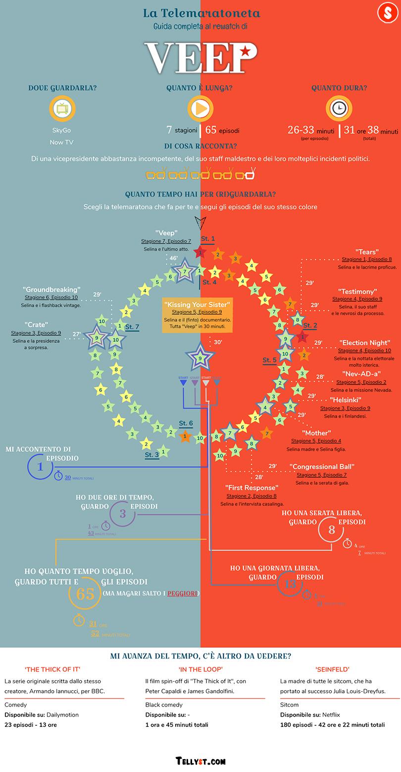 Veep guida episodi migliori infografica
